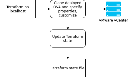 Terraform vSphere provider 1 x now supports deploying OVA files