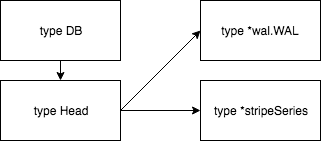 Picture showing the relation by the types DB, Head, *wal.WAL, and *stripeSeries
